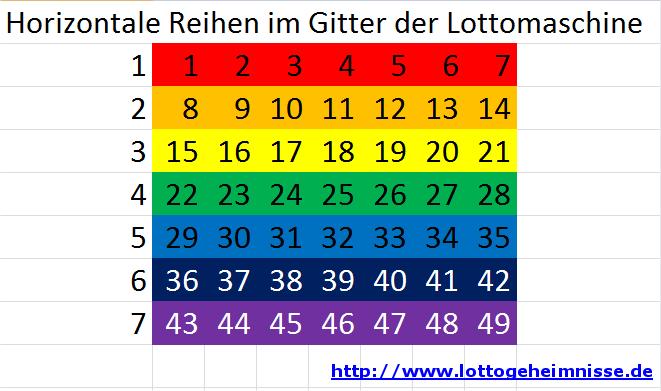 Die horizontale Reihen im Gitter der deutschen Lottomaschine