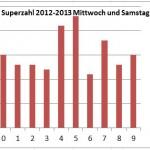 Meist gezogene Superzahl von 2012 bis 2013 Mittwoch und Samstag