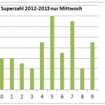 Meist gezogene Superzahl von 2012 bis 2013 nur Mittwoch