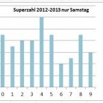 Meist gezogene Superzahl von 2012 bis 2013 nur Samstag